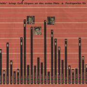 Star-Revue Beliebtheitsumfrage 1956